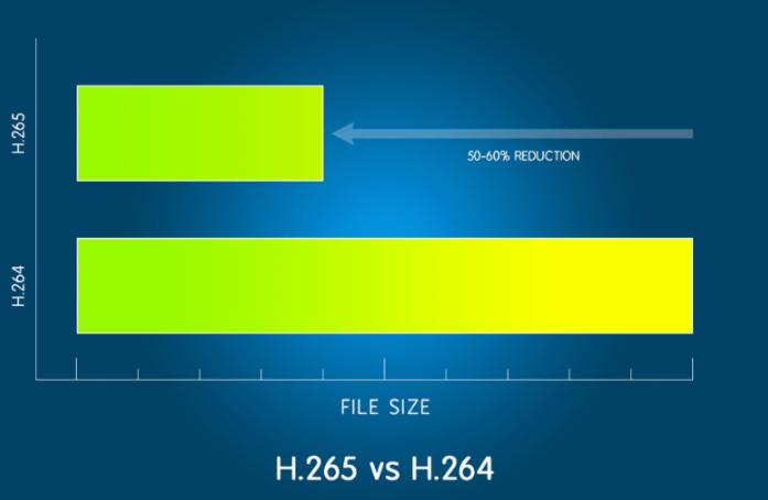 H264vsH265komprimacia